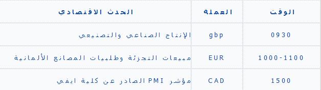 تحليل الاربعاء اليومي للأصول 11/6/2013