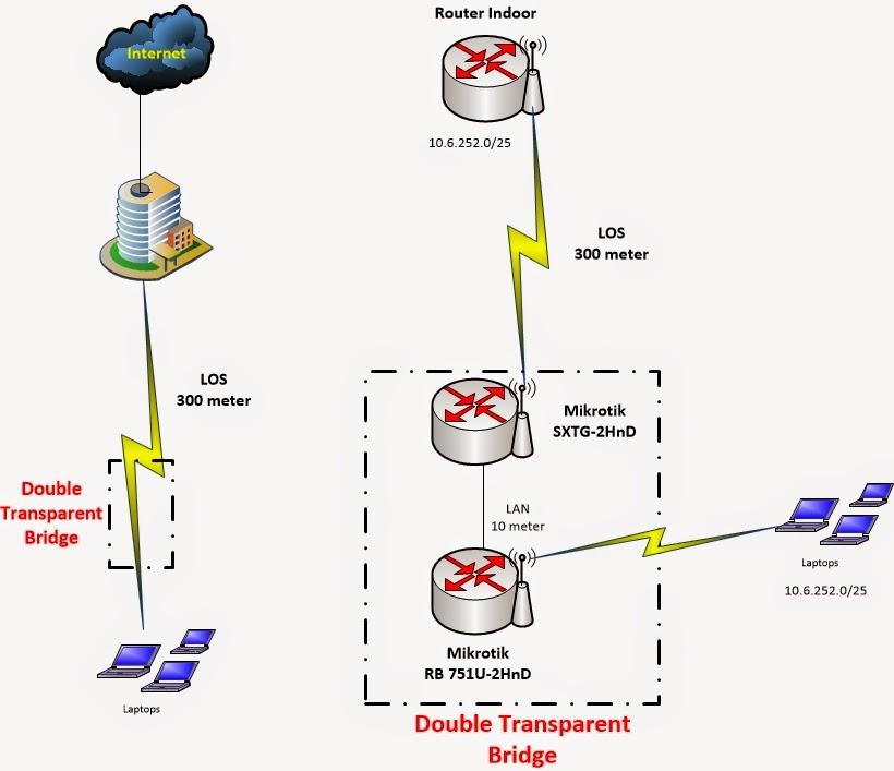 Double Transparent Bridge Mikrotik untuk Menembak Sinyal Hotspot Wifiid – Pusat Pengetahuan