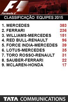 F1 - Classificação Equipes