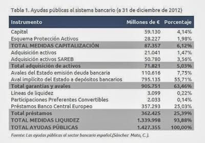 Cálculo de la ayuda a la banca española elaborado por la PACD