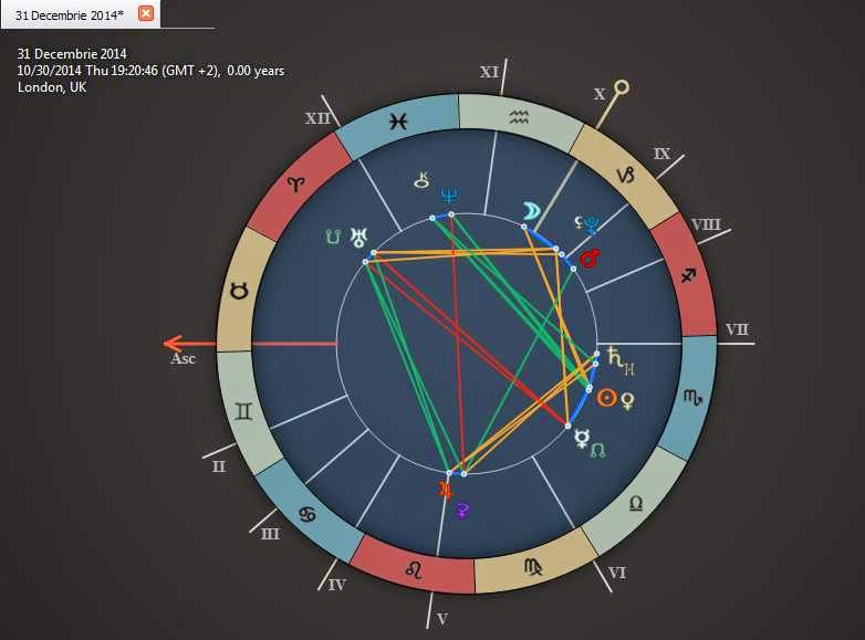 horoscope forecast 31 decembrie 2014