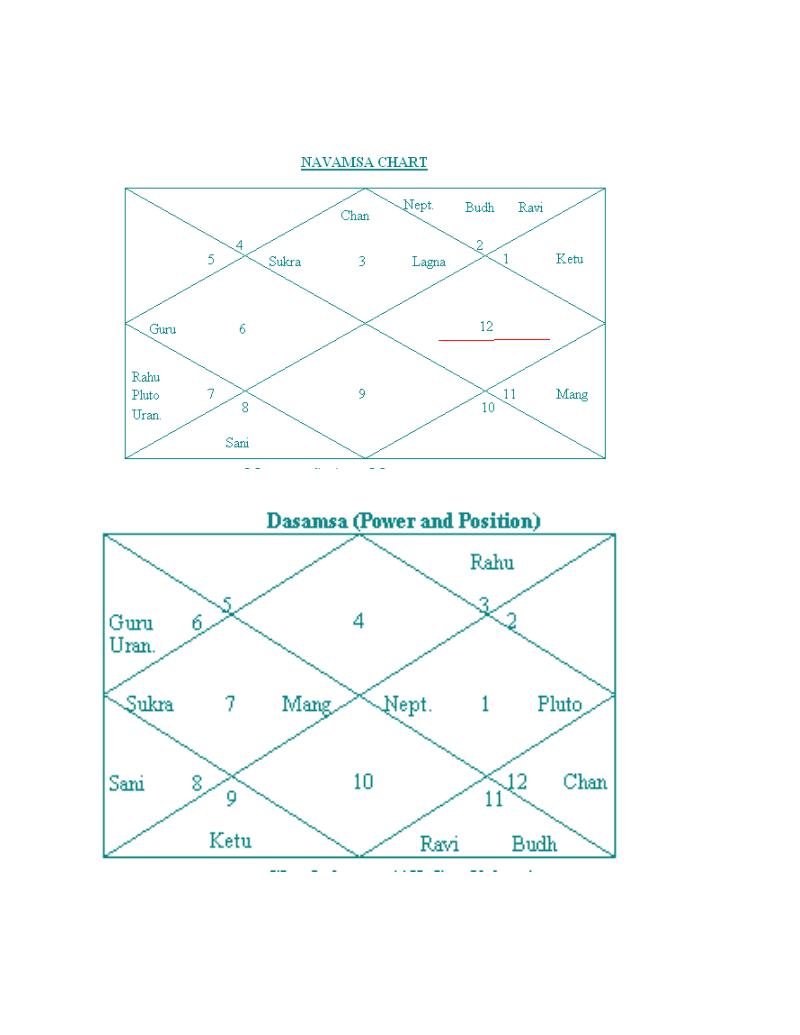 Vedic Nadi Astrology for Career & Profession