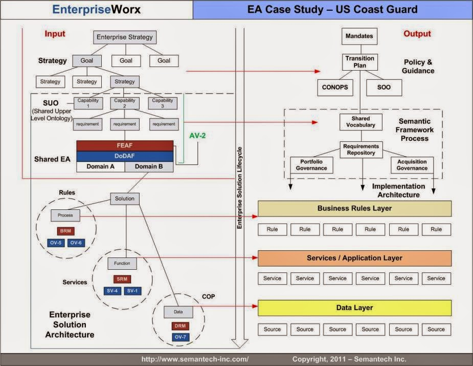 Enterprise architecture defined for Enterprise architecture definition