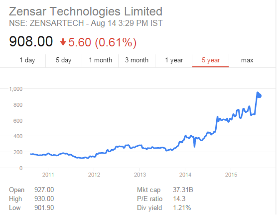Zensar Technologies Stock Performance