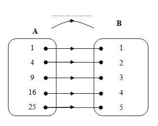 Pengertian relasi cara menyatakan relasi dan contoh soalnya perhatikan diagram panah berikut relasi yang mungkin dari himpunan a ke himpunan b adalah ccuart Image collections