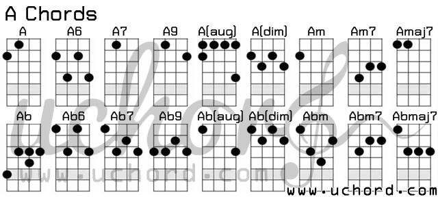 ตารางอูคูเลเล่ คอร์ด A - Ukulele A-Chords Chart