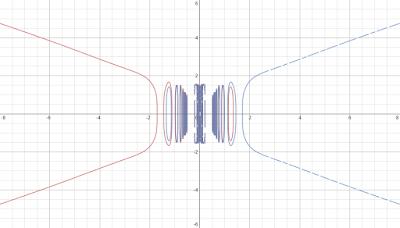 red: x^3+y^4 = 6 sin(12*x^-2), blue: -x^3+y^4 = 6 sin(12*x^-2)