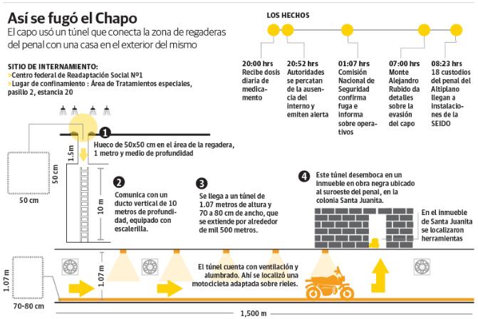 "RECOPILACIÓN DE NOTICIAS >""Ya me cansé huevones, me voy""Se fuga el Chapo del Penal Altiplano I  Screen%2BShot%2B2015-07-12%2Bat%2B12.35.38"