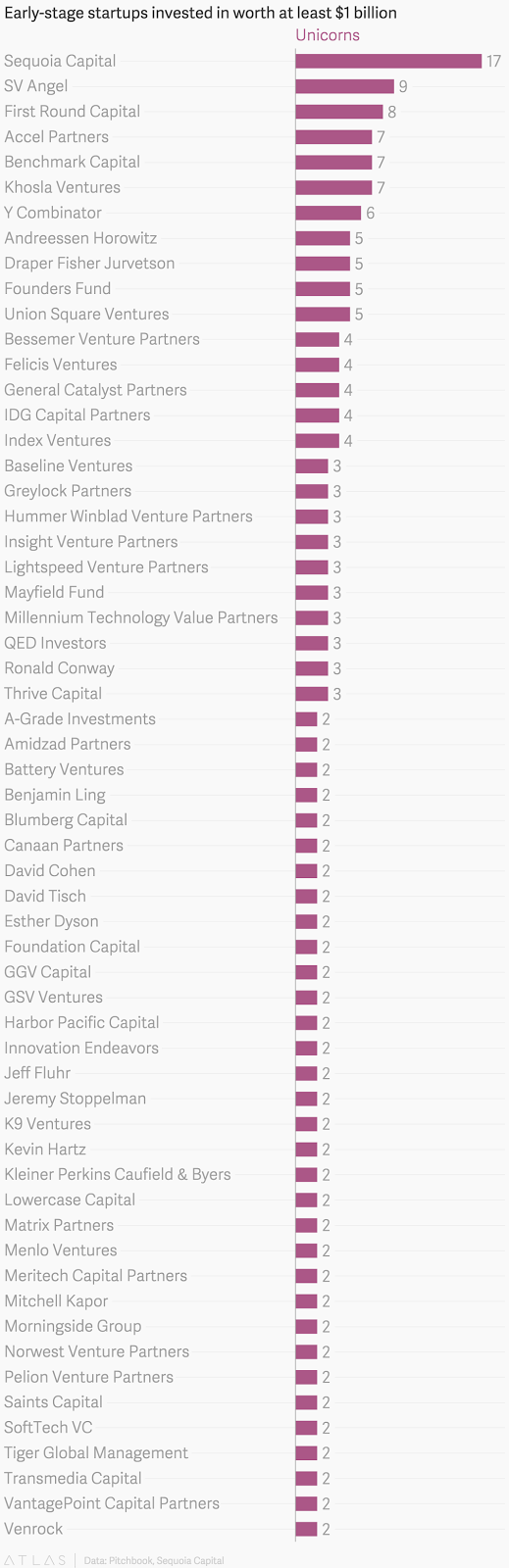 "l""ist of 25  startups venture capital firms which now have valuation of over  $1 billion"""
