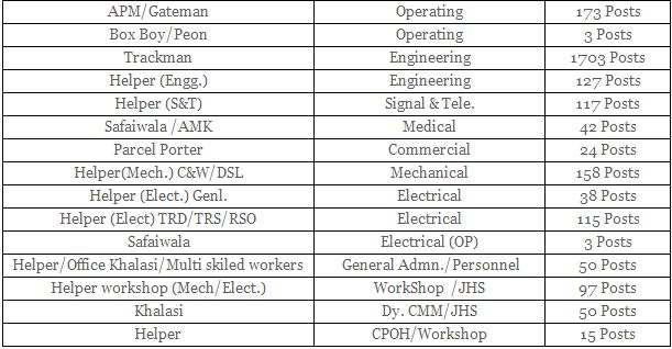 Recruitment 2013 North Central Railway Group D jobs notification