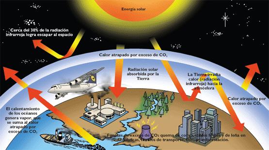 external image calentamiento-global.png