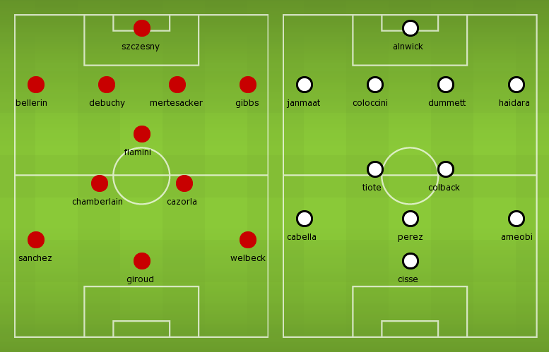 Possible Line-ups Arsenal vs Newcastle United