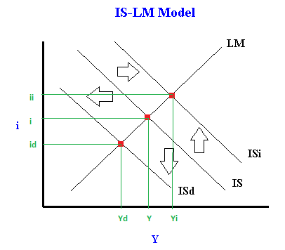 is lm curve notes Keynesian is-lm the keynesian system (ii):  lm curve slopes upward because zassumes ms = m 0 (exogenous)  notes on is-lm.
