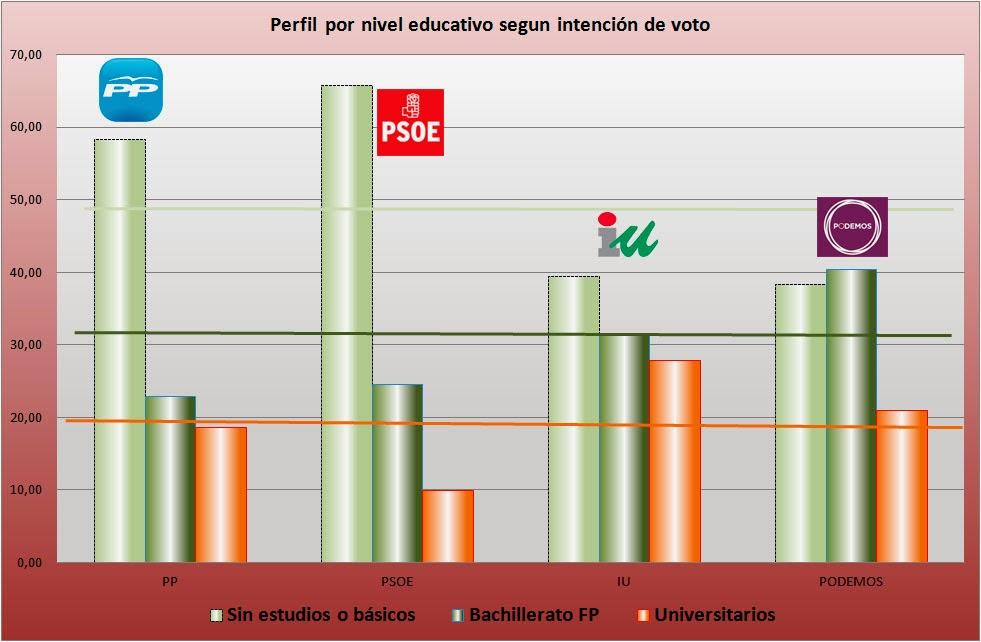 Intención de voto según nivel de estudios