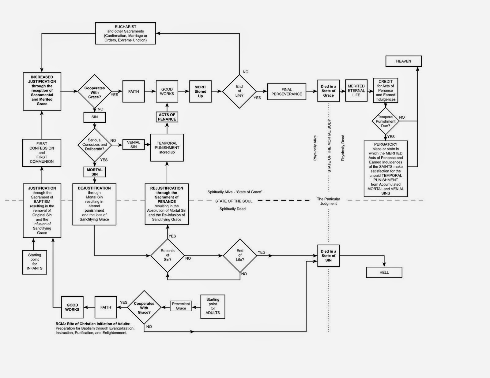 White rose review roman catholic flow chart the sacramental treadmill john bugay has the following chart in his piece entitled motivations he refers to this as the roman catholic sacramental treadmill negle Choice Image