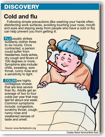 Cold and Flu Symptoms and Care