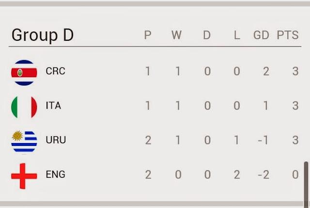 Keputusan Semasa Piala Dunia Uruguay vs England 2014