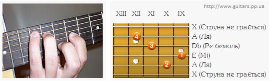 Аплікатура  акорду A на 9 ладу