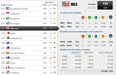Ranking Malaysia Jatuh Lagi