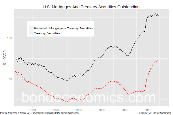 Chart: U.S. Treasury And Mortgages Outstanding