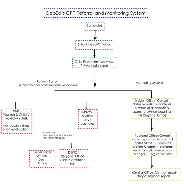 DepEd Child Protection Policy Referral System Diagram