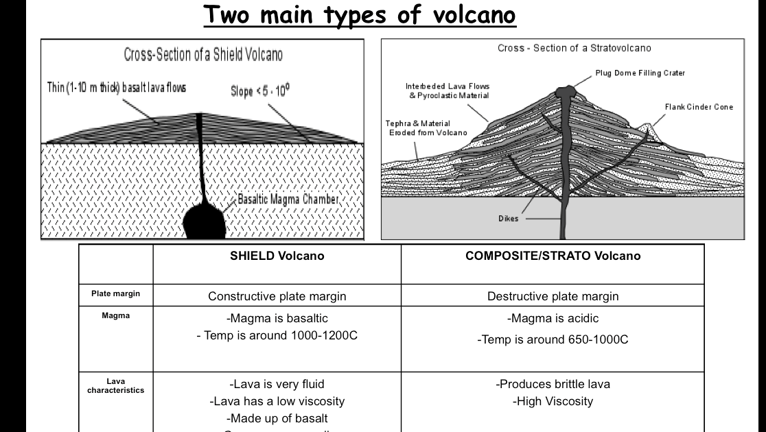 Cinder cone volcano diagram composite and shield wiring kenneths geography blog composite and shield volcanoes table volcano composite shield cinder cinder cone volcano diagram composite and shield ccuart Image collections