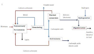 Renewable gasoline making flow chart
