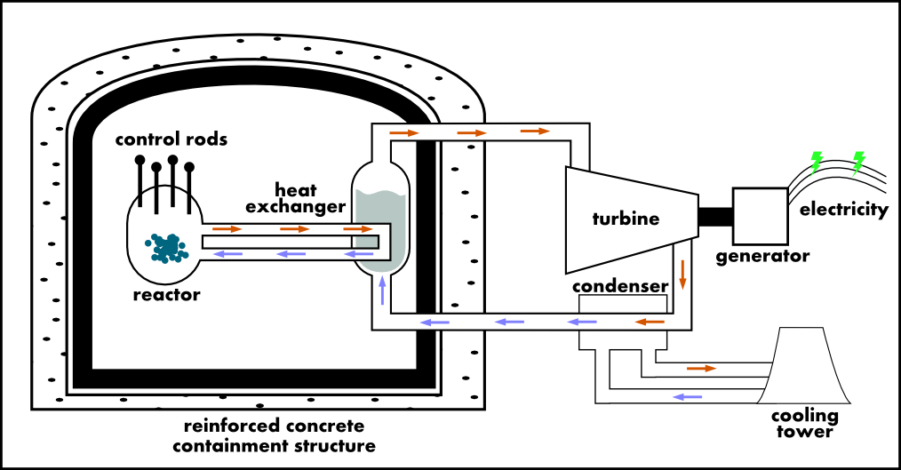 Nuclear Plant Part 2_20 on Water Harvesting Diagram