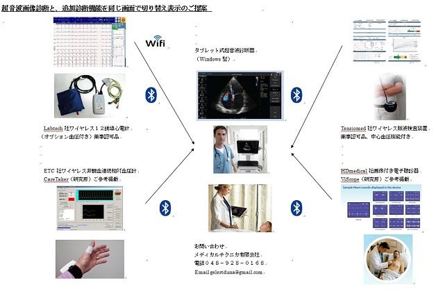 超音波、動脈硬化、心電図などの複合器