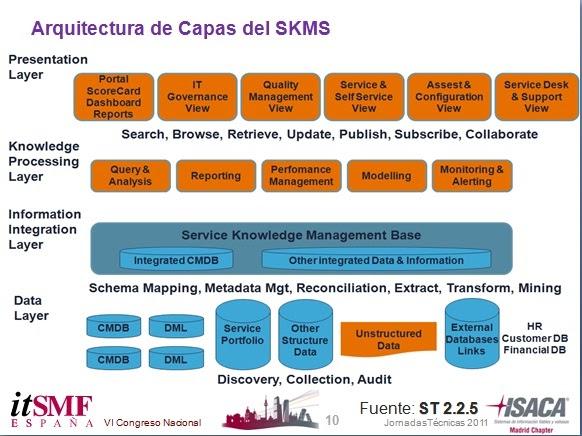 Gesti n del conocimiento ti actividades del proceso el for Arquitectura web 3 capas