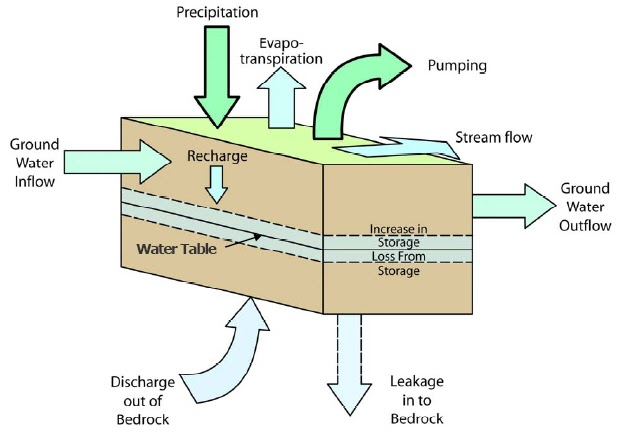Groundwater flow and effects of pumping