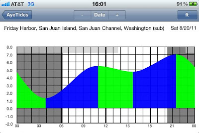 Aye Tides App for the iPhone Display Example Tide Graph