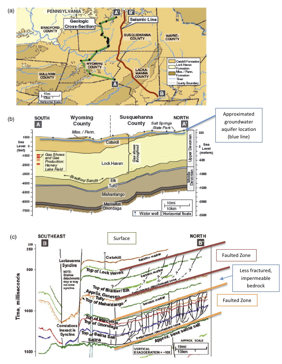 figure 3 a geographic map showing transect of wells in the cross section and seismic line b generalized cross section of upper and middle devonian