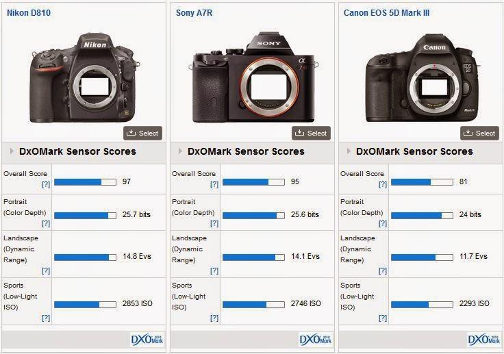 Canon EOS 5D Mk III Vs Nikon D810 Comparison