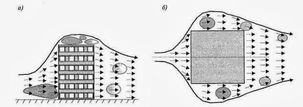 Реакция конструкций на турбулентный поток