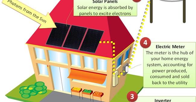 l 39 energie solaire comment est ce que l 39 nergie solaire marche. Black Bedroom Furniture Sets. Home Design Ideas