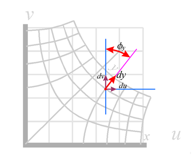 dy plotted on warped coordinates