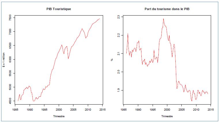 PIB touristique et sa part dans le PIB de l'ensemble de l'économie, Canada, 1986:T1-2014:T1, Source: Statistique Canada