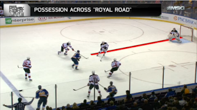"Possession across the ""Royal Road"" equals better scoring chances"