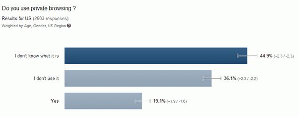Un 19% de los encuestados usan la navegación privada