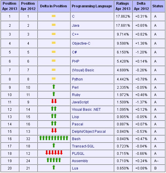 Web Programming Languages Popularity 2013 Practic Web