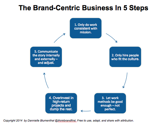 The Brand-Centric Business In 5 Steps