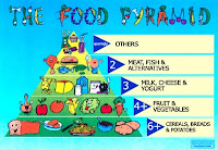Healthy Food Pyramid For Kids