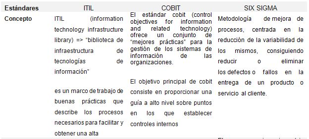 cobit vs itil Cobit versus itil ★ ★ ★ ★ ★ ★  also, cobit and itil are well aligned in their approach to itsm the cobit 5 process reference model, as documented in cobit 5: enabling processes, maps closely to the itil v3 2011 stages.