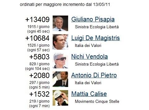 Il blog di alessio i politici italiani su facebook for Lista politici italiani
