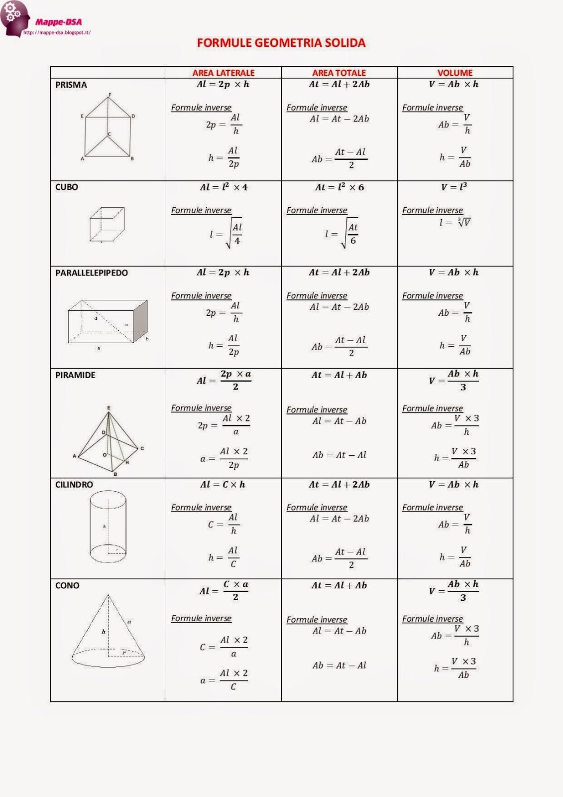 mappa tabella schema dsa geometria solida formule