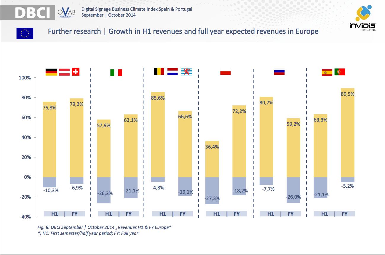 Expectativas del DOOH en Europa OVAB