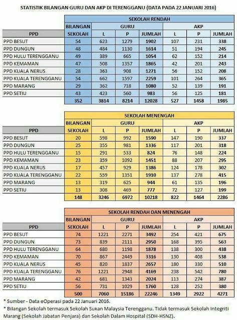 Statistik Bilangan Guru Dan Akp Di Terengganu kemaskini Pada 22 Januari 2016