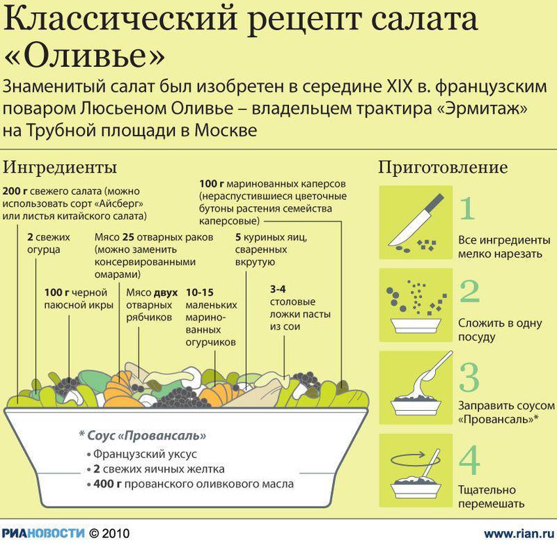 Мир яиц: выбираем, храним, чистим готовим