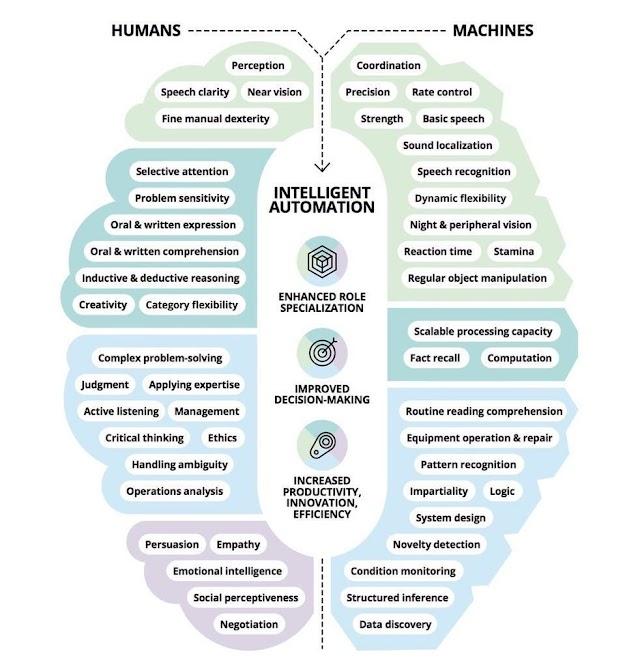 The future of work = #AI + human